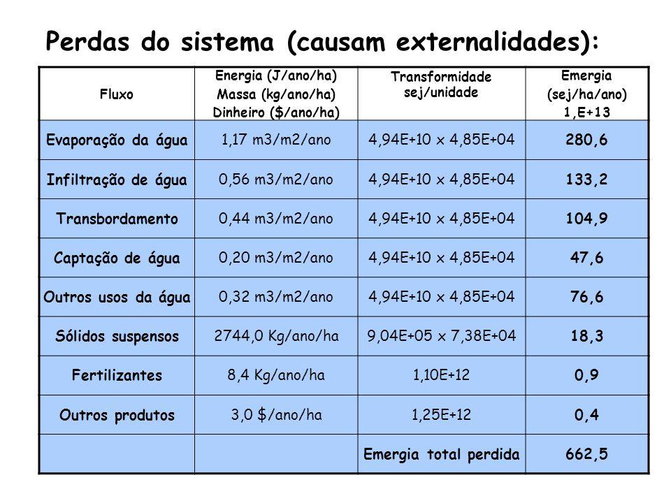 Rentabilidade econômica: Renda líquida Vendas – Custo econômico 2054 -------------- = --------------------------------- = -------- = 29,6 Gastos anuais Custo de Produção Econômica 6945