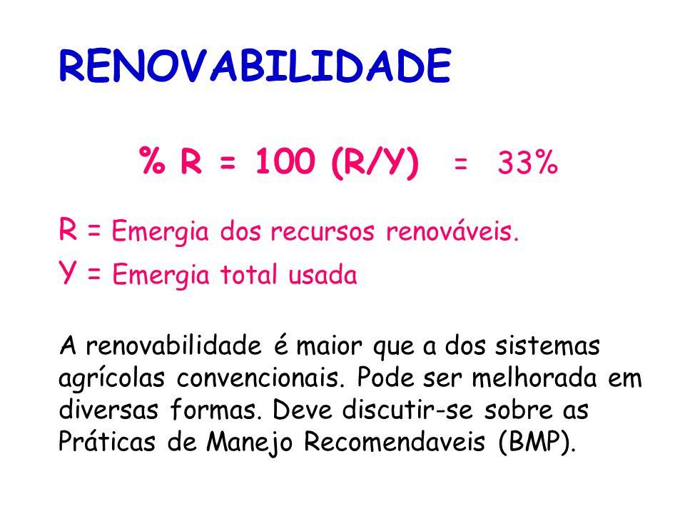 Perdas do sistema (causam externalidades): Fluxo Energia (J/ano/ha) Massa (kg/ano/ha) Dinheiro ($/ano/ha) Transformidade sej/unidade Emergia (sej/ha/a