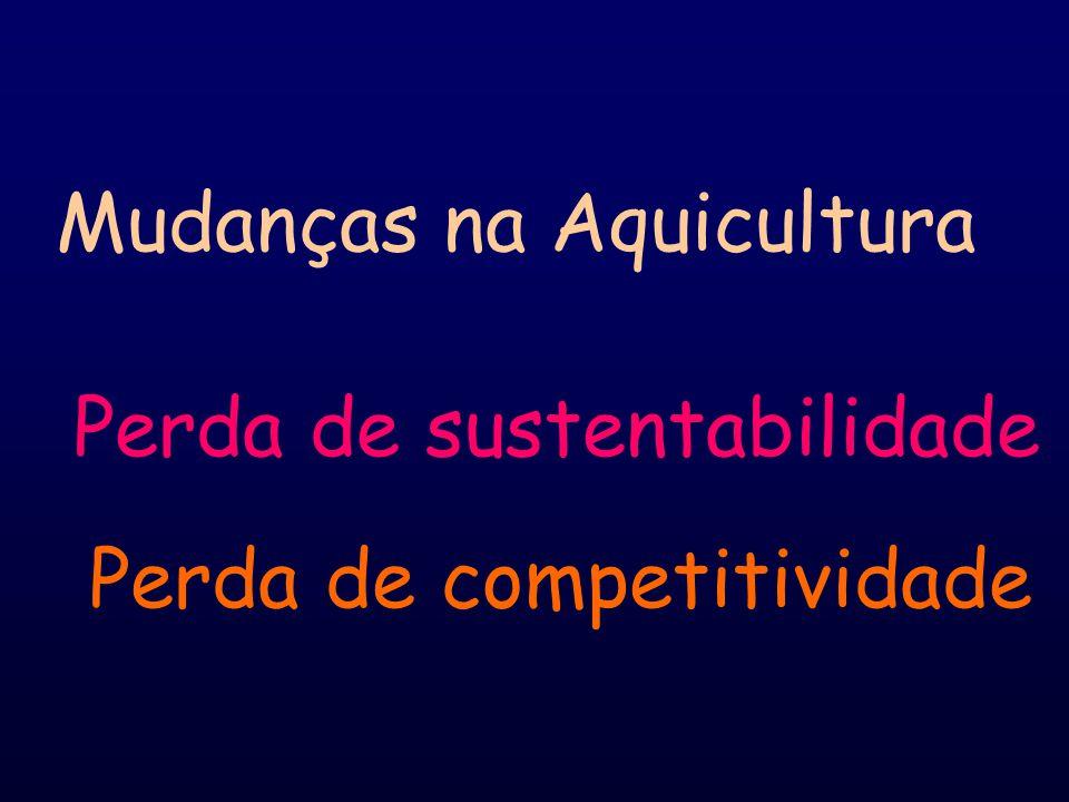 Mudanças na Aquicultura Perda de sustentabilidade Perda de competitividade