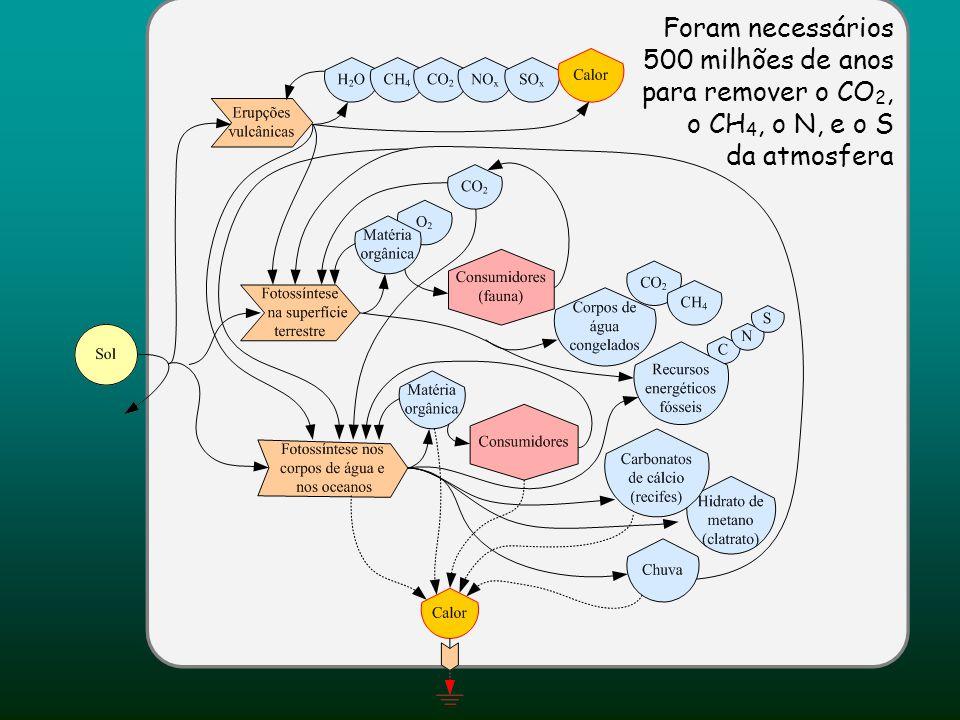 Foram necessários 500 milhões de anos para remover o CO 2, o CH 4, o N, e o S da atmosfera