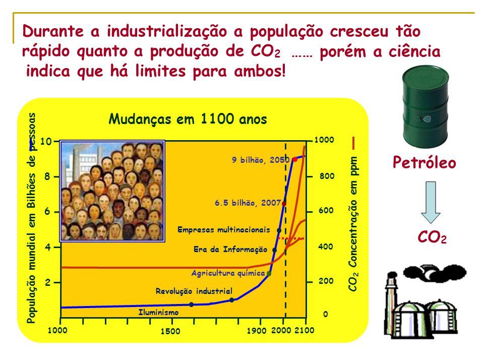 Durante a industrialização a população cresceu tão rápido quanto a produção de CO 2 CO 2 Petróleo 1500 1000 2000 1900 2100 2 4 6 8 10 600 400 200 800