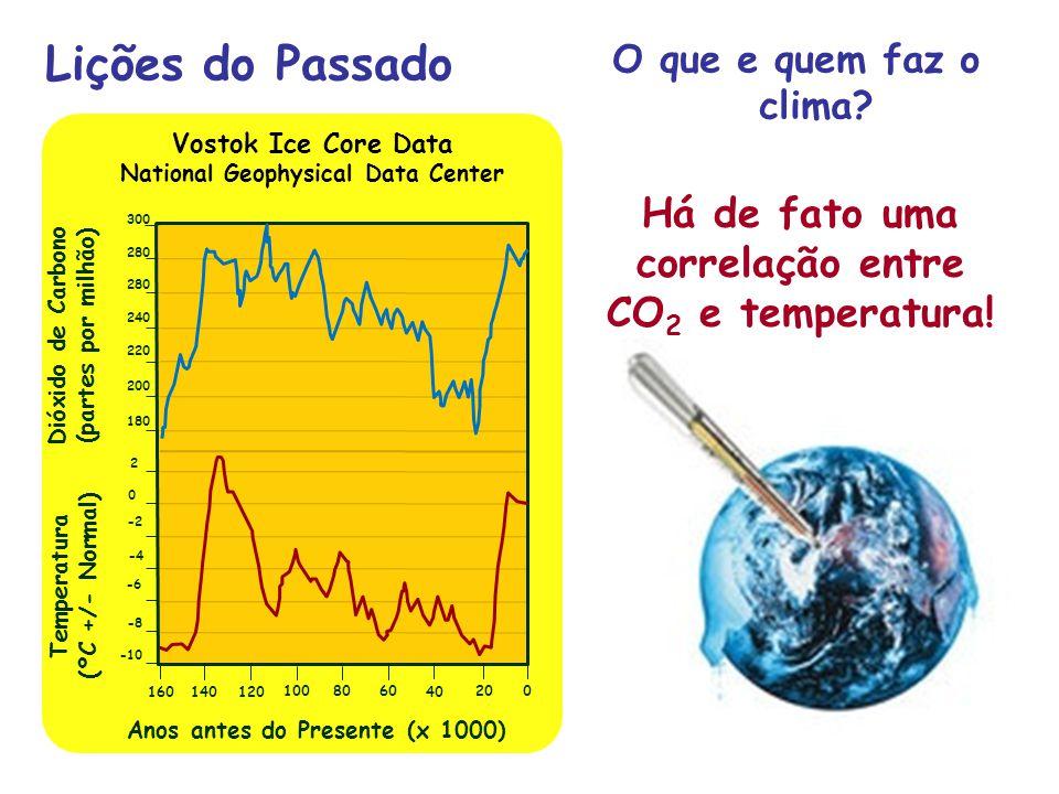 Lições do Passado O que e quem faz o clima? Vostok Ice Core Data National Geophysical Data Center Anos antes do Presente (x 1000) Temperatura (ºC +/-