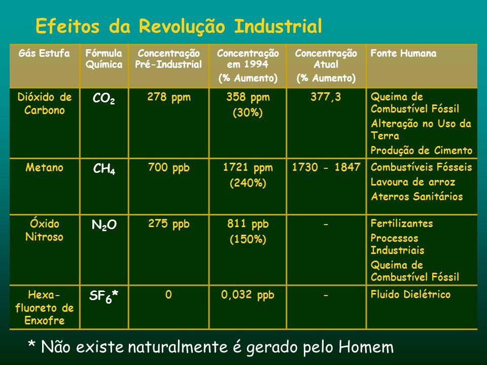 * Não existe naturalmente é gerado pelo Homem Gás EstufaFórmula Química Concentração Pré-Industrial Concentração em 1994 (% Aumento) Concentração Atua