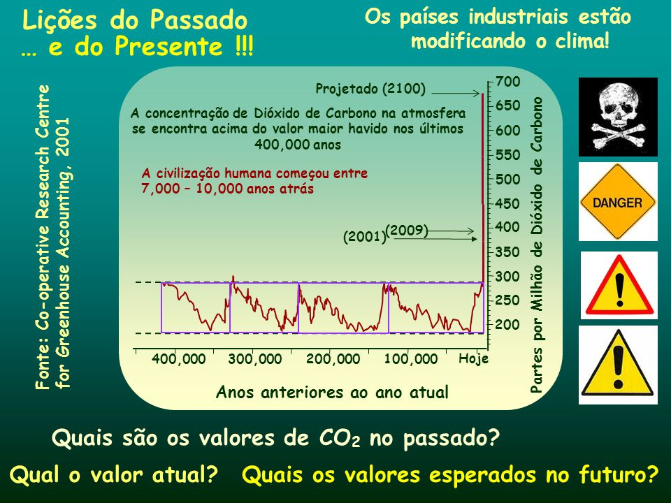 Lições do Passado Os países industriais estão modificando o clima! Quais são os valores de CO 2 no passado? 400,000 300,000200,000100,000 Hoje 700 650