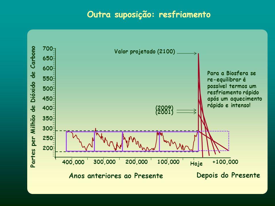 Outra suposição: resfriamento 400,000 300,000200,000100,000 Hoje 700 650 600 550 500 450 400 350 300 250 200 Para a Biosfera se re-equilibrar é possív
