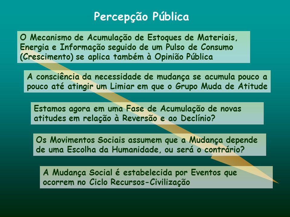 Percepção Pública A Mudança Social é estabelecida por Eventos que ocorrem no Ciclo Recursos-Civilização O Mecanismo de Acumulação de Estoques de Mater