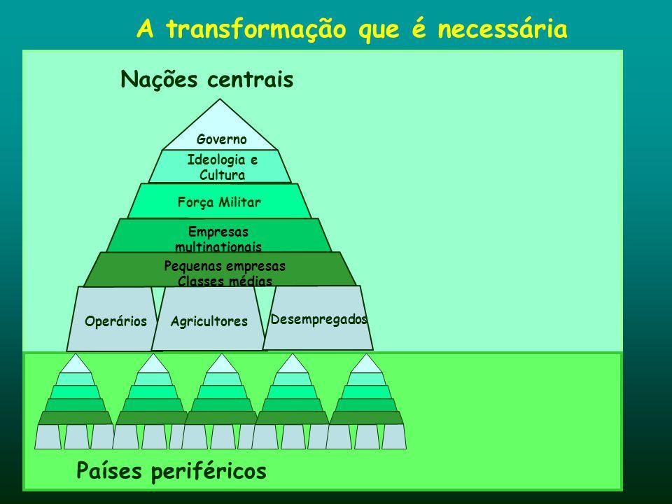 Nações centrais Países periféricos A transformação que é necessária Governo Operários Agricultores Ideologia e Cultura Força Militar Empresas multinat