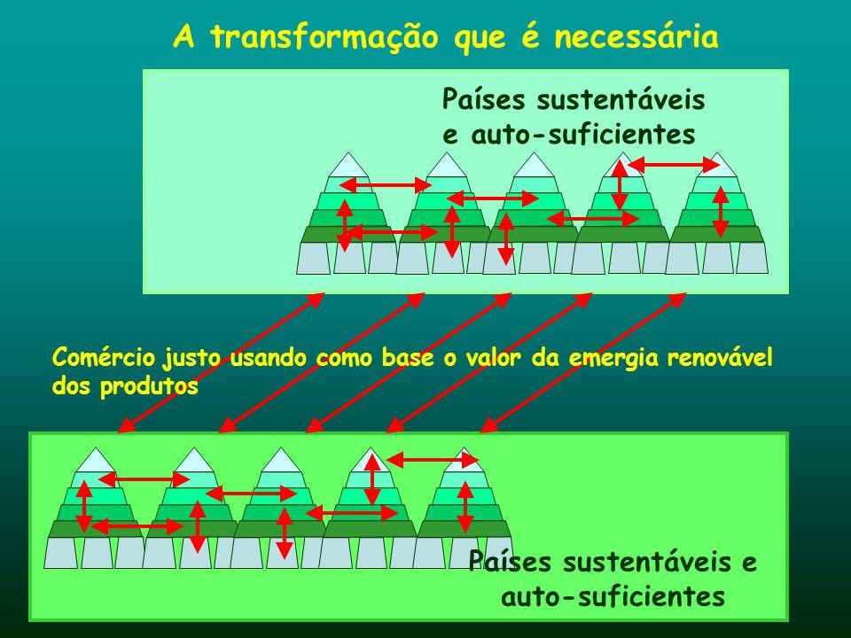 A transformação que é necessária Países sustentáveis e auto-suficientes Comércio justo usando como base o valor da emergia renovável dos produtos