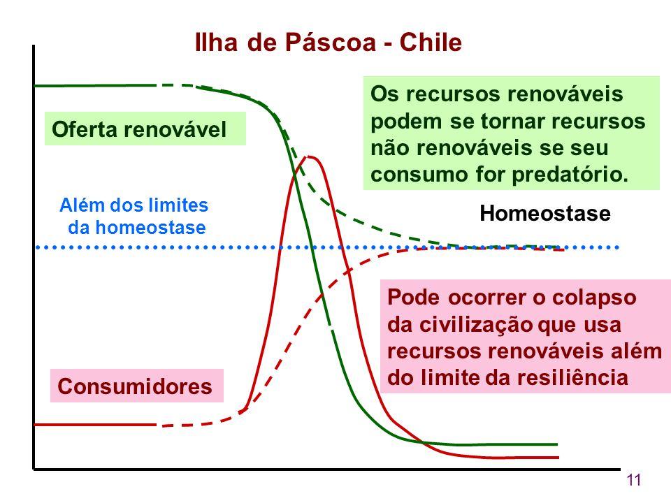 11 Os recursos renováveis podem se tornar recursos não renováveis se seu consumo for predatório. Ilha de Páscoa - Chile Pode ocorrer o colapso da civi