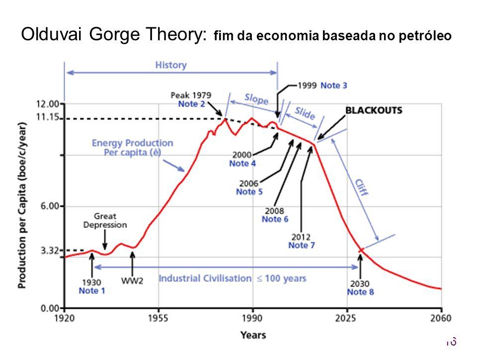 16 Olduvai Gorge Theory: fim da economia baseada no petróleo