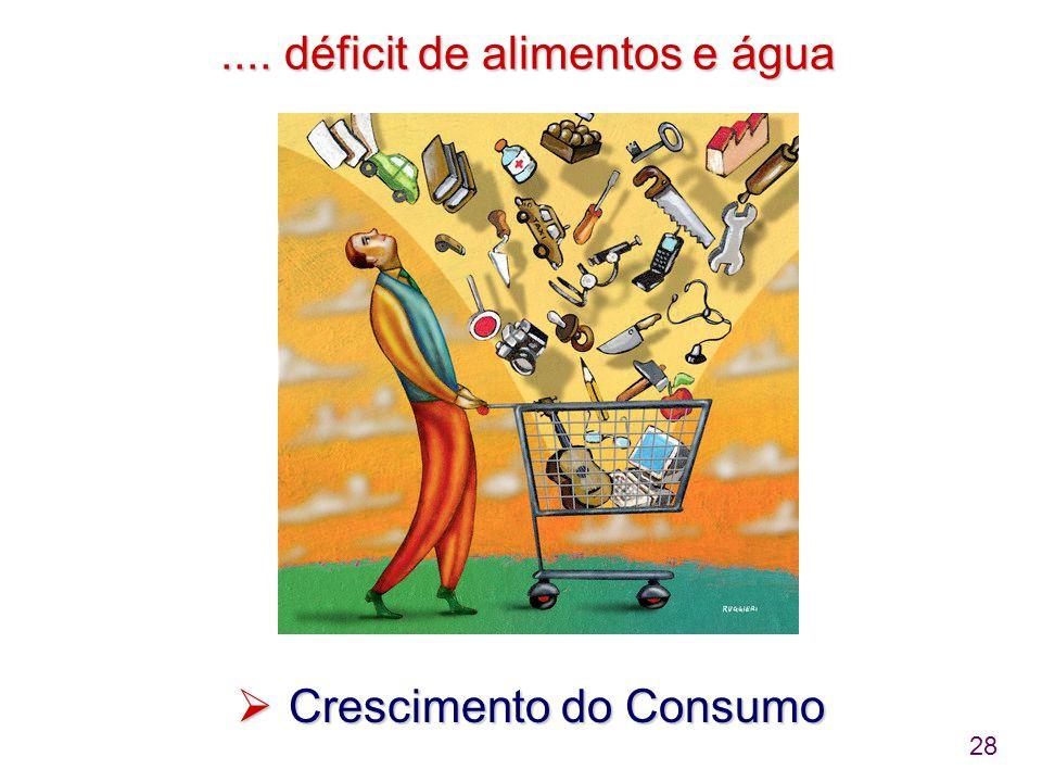 28.... déficit de alimentos e água.... déficit de alimentos e água  Crescimento do Consumo
