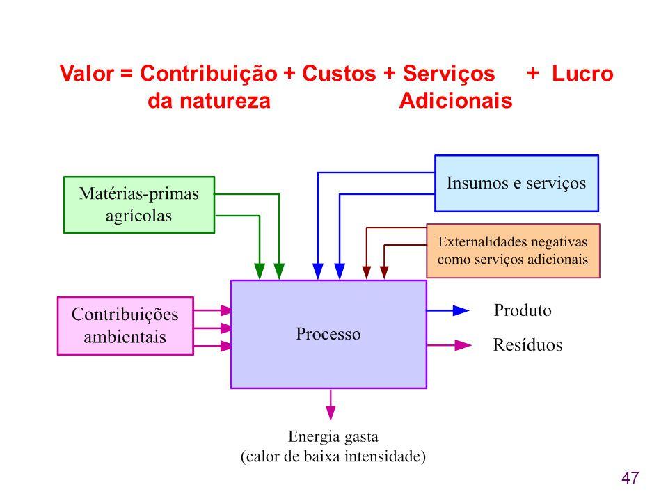 47 Valor = Contribuição + Custos + Serviços + Lucro da natureza Adicionais