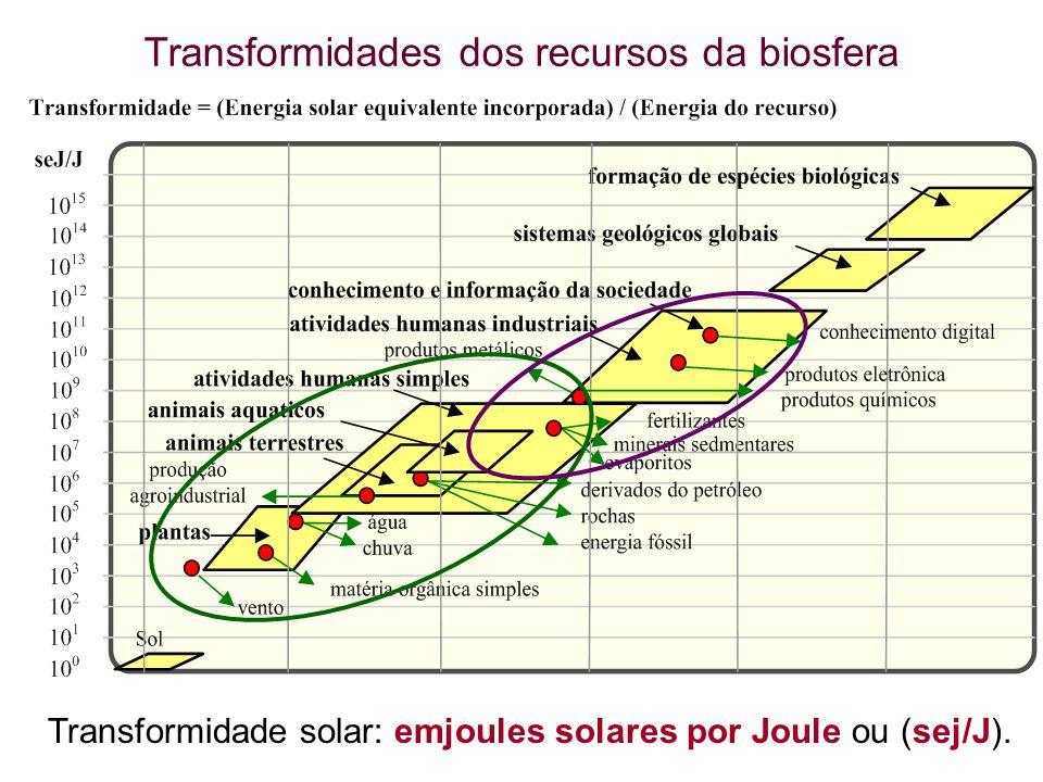 54 Transformidades dos recursos da biosfera Transformidade solar: emjoules solares por Joule ou (sej/J).