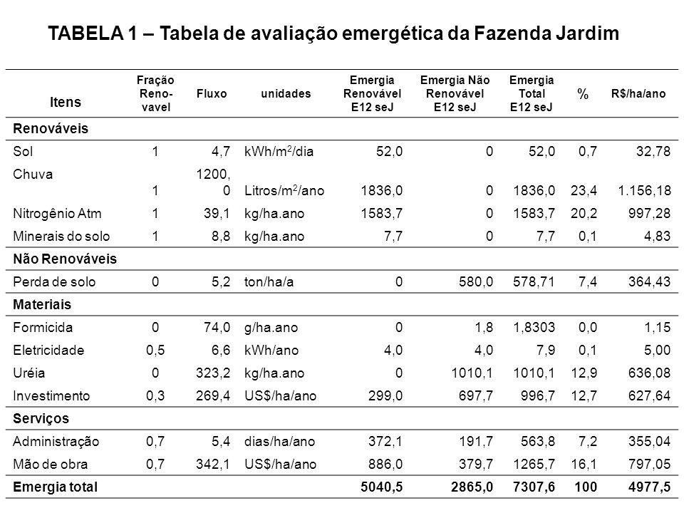 67 TABELA 1 – Tabela de avaliação emergética da Fazenda Jardim Itens Fração Reno- vavel Fluxounidades Emergia Renovável E12 seJ Emergia Não Renovável