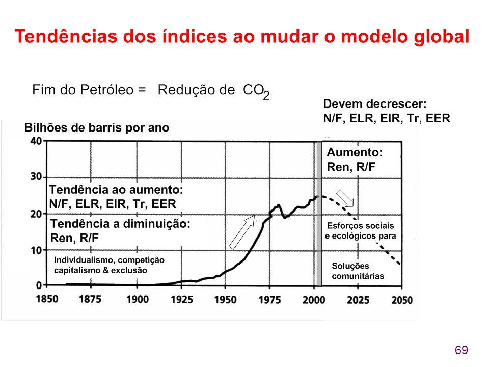69 Tendências dos índices ao mudar o modelo global
