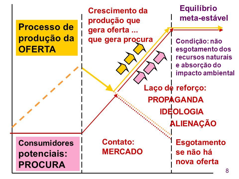 8 Processo de produção da OFERTA Consumidores potenciais: PROCURA Laço de reforço: Equilíbrio meta-estável Contato: MERCADO Esgotamento se não há nova