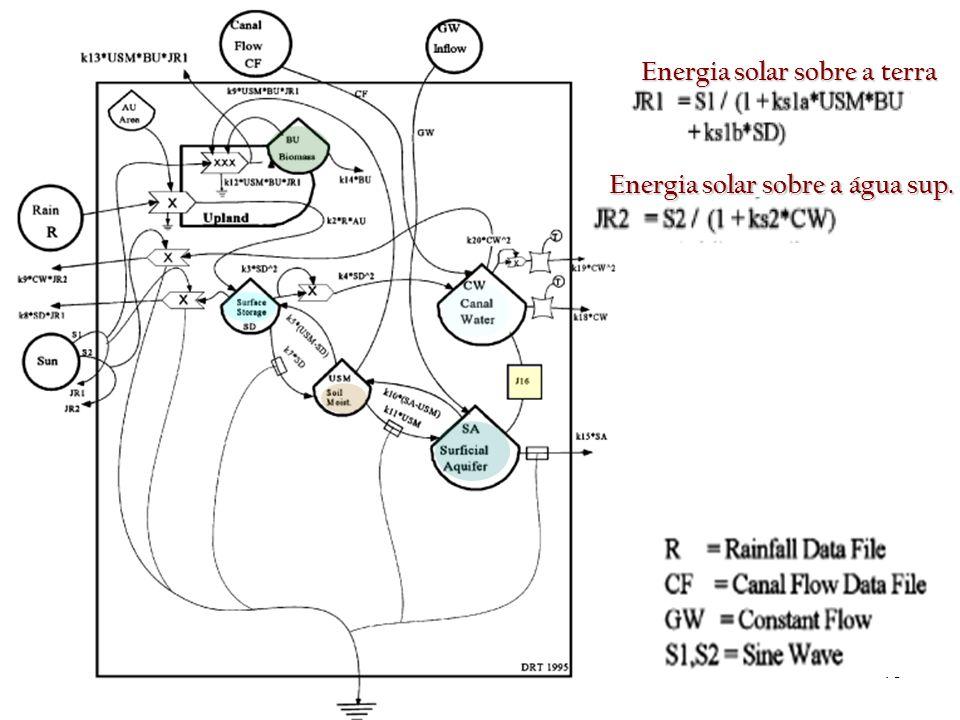 15 Energia solar sobre a terra Energia solar sobre a água sup.