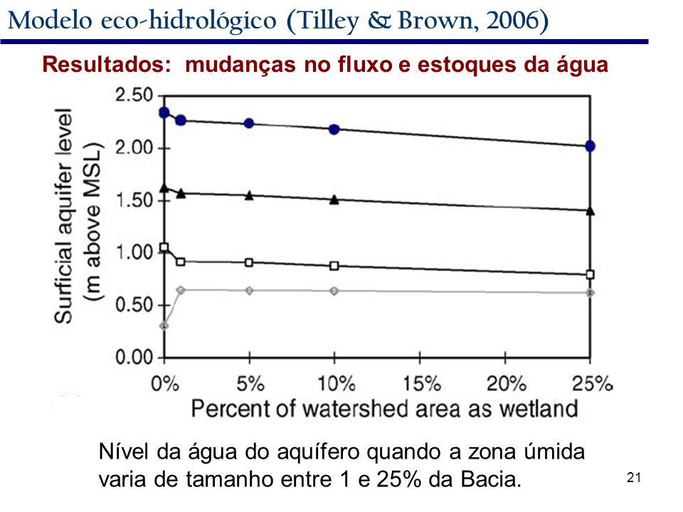 21 Modelo eco-hidrológico (Tilley & Brown, 2006) Nível da água do aquífero quando a zona úmida varia de tamanho entre 1 e 25% da Bacia.
