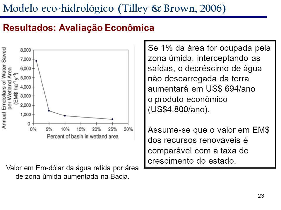 23 Modelo eco-hidrológico (Tilley & Brown, 2006) Valor em Em-dólar da água retida por área de zona úmida aumentada na Bacia.