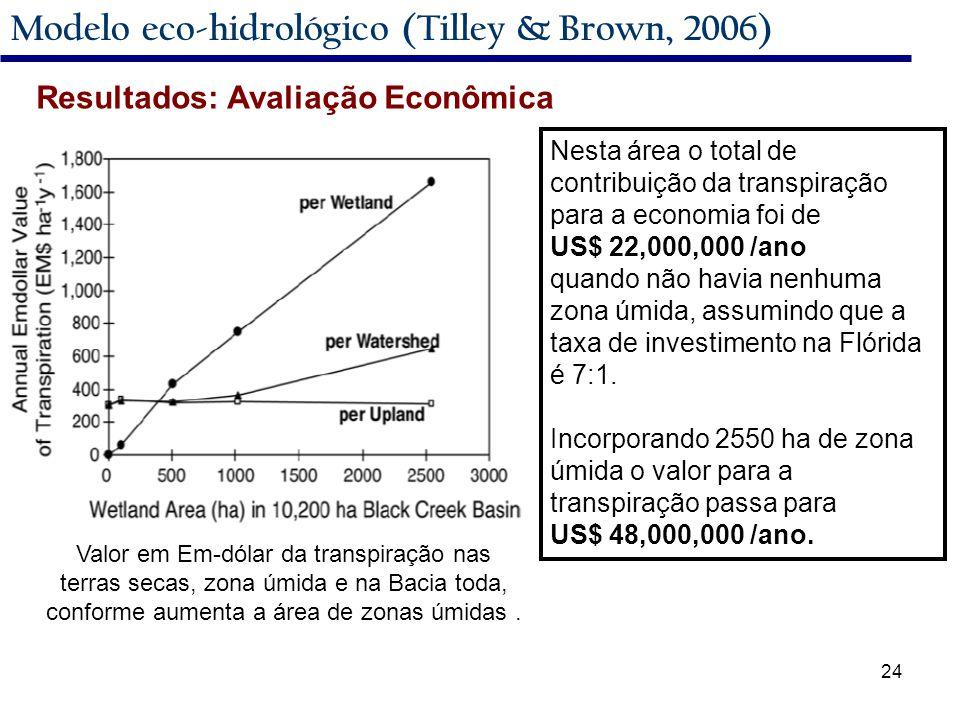 24 Modelo eco-hidrológico (Tilley & Brown, 2006) Nesta área o total de contribuição da transpiração para a economia foi de US$ 22,000,000 /ano quando não havia nenhuma zona úmida, assumindo que a taxa de investimento na Flórida é 7:1.