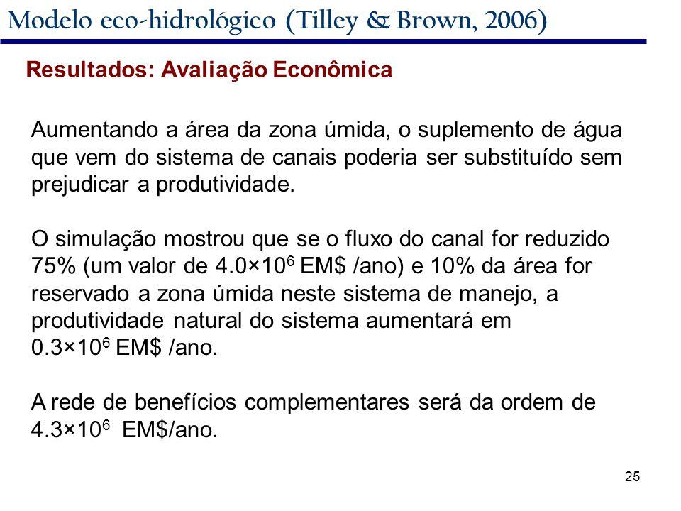 25 Modelo eco-hidrológico (Tilley & Brown, 2006) Aumentando a área da zona úmida, o suplemento de água que vem do sistema de canais poderia ser substituído sem prejudicar a produtividade.