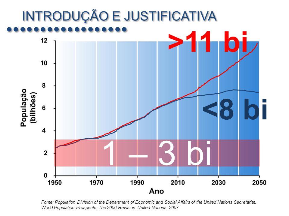 INTRODUÇÃO E JUSTIFICATIVA Problema: Crescimento populacional Taxas de Crescimento Populacional 2006 Fonte: CIA World Factbook