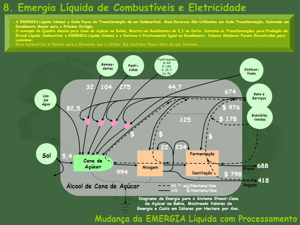 Álcool de Cana de Açúcar Sol Semea- deiras Cana de Açúcar Uso De Água Fertilizantes N 49 P 134 K 15,7 Ca 76 5,4 Etanol 10 13 sej/Hectare/Ano Combus- t