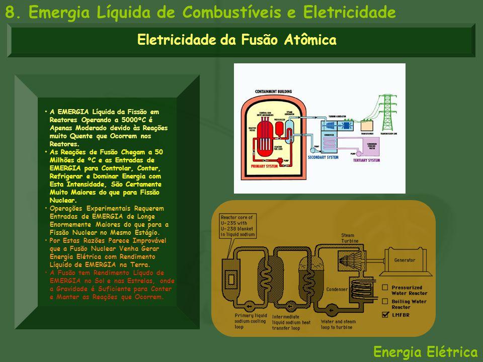 8. Emergia Líquida de Combustíveis e Eletricidade Energia Elétrica Eletricidade da Fusão Atômica A EMERGIA Líquida da Fissão em Reatores Operando a 50