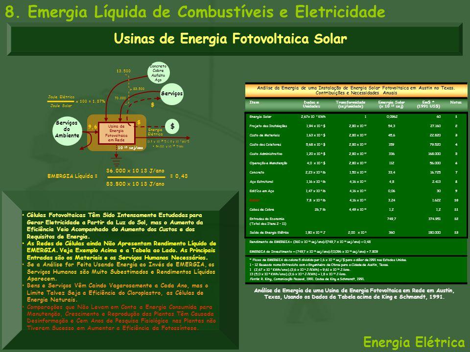 Análise da Emergia de uma Instalação de Energia Solar Fotovoltaica em Austin no Texas. Contribuições e Necessidades Anuais ItemDados e Unidades Transf
