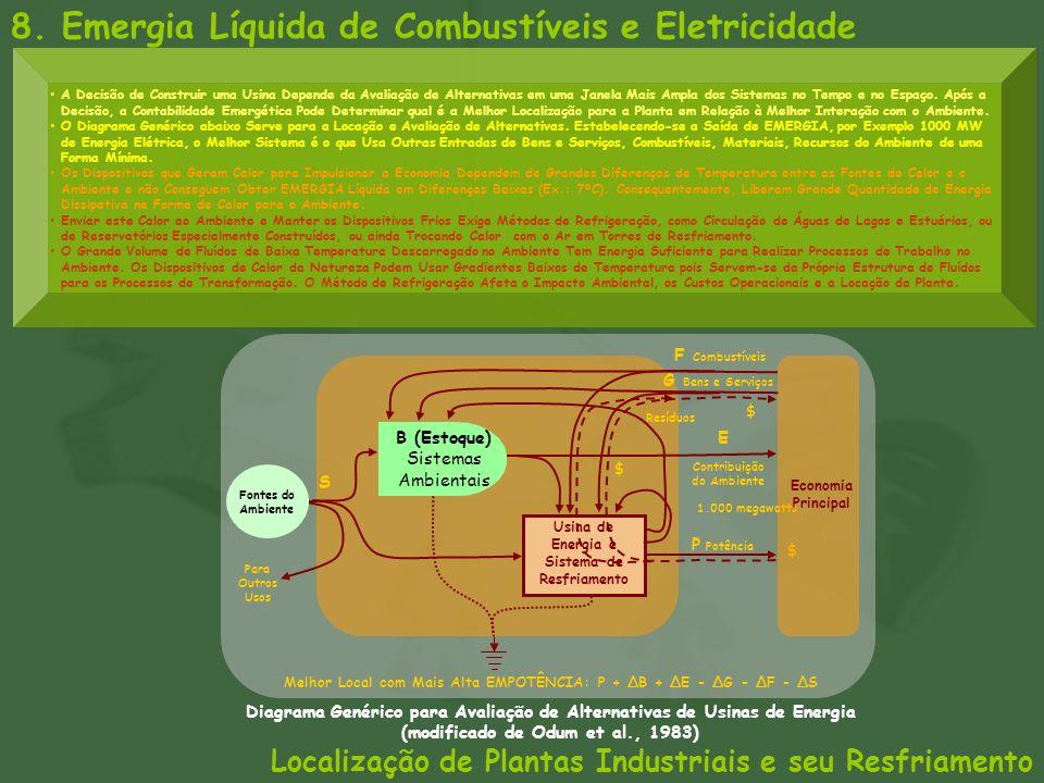 Diagrama Genérico para Avaliação de Alternativas de Usinas de Energia (modificado de Odum et al., 1983) 1.000 megawatts Usina de Energia e Sistema de