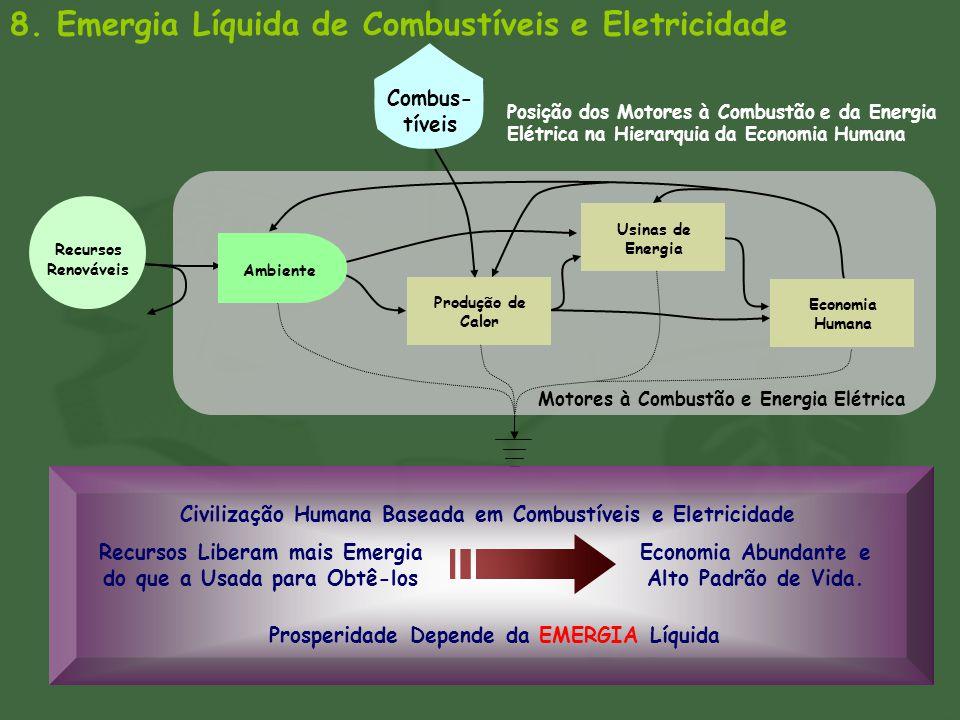8. Emergia Líquida de Combustíveis e Eletricidade Motores à Combustão e Energia Elétrica Recursos Renováveis Combus- tíveis Posição dos Motores à Comb