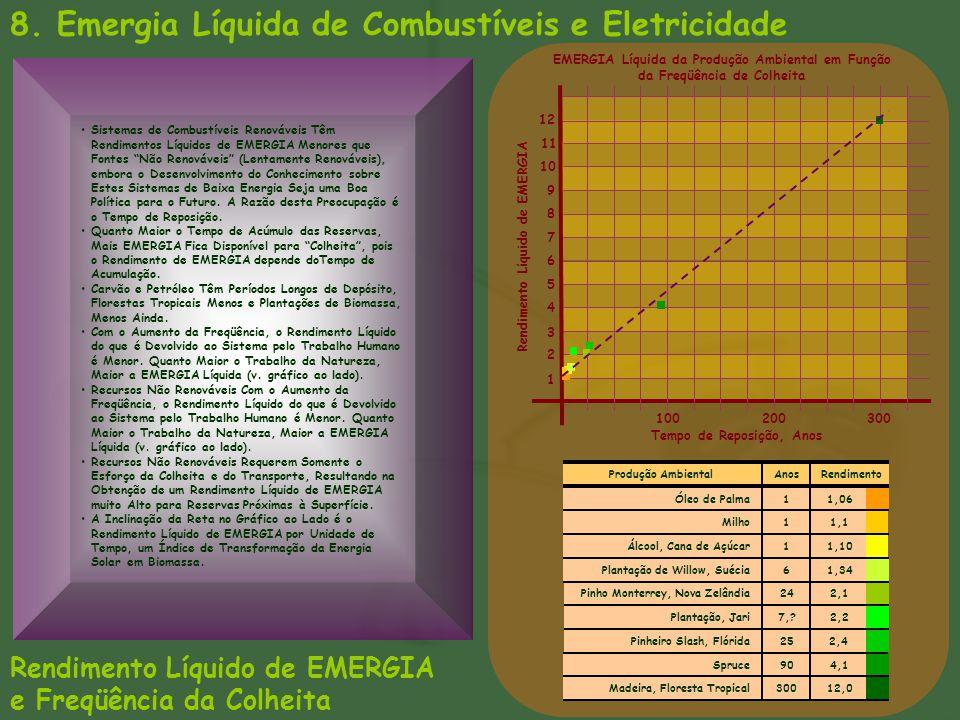 8. Emergia Líquida de Combustíveis e Eletricidade Rendimento Líquido de EMERGIA e Freqüência da Colheita 100200300 Tempo de Reposição, Anos Rendimento