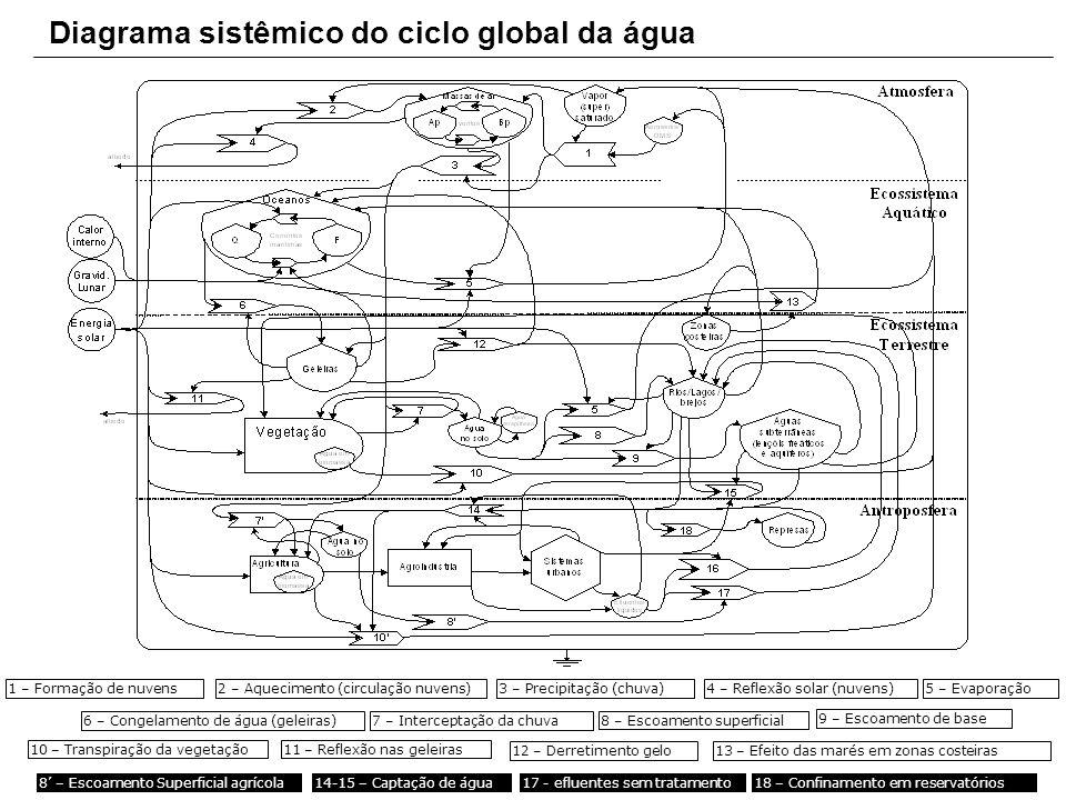Diagrama sistêmico do ciclo global da água 1 – Formação de nuvens2 – Aquecimento (circulação nuvens)3 – Precipitação (chuva)4 – Reflexão solar (nuvens