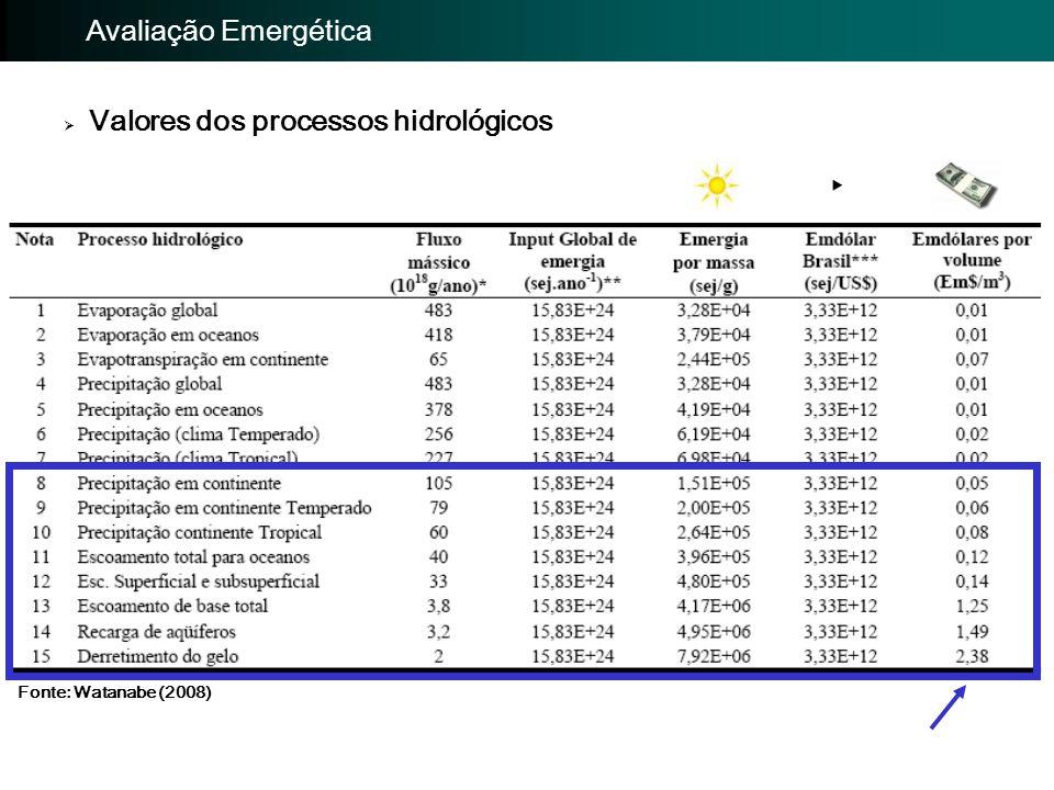  Valores dos processos hidrológicos ‣ Importância da avaliação: Avaliação Emergética Fonte: Watanabe (2008)