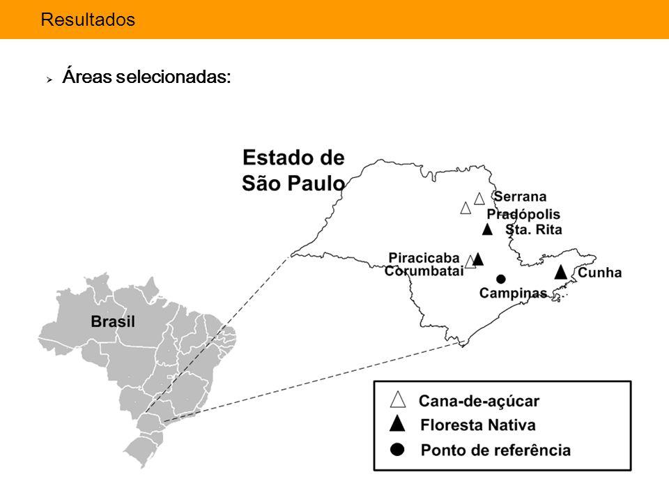 Importância da avaliação: Avaliação EmergéticaImportância da avaliação: Resultados  Áreas selecionadas: