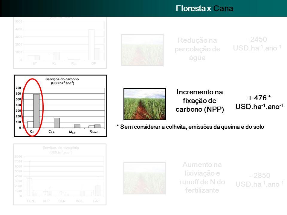 -2450 USD.ha -1.ano -1 Redução na percolação de água + 476 * USD.ha -1.ano -1 Incremento na fixação de carbono (NPP) * Sem considerar a colheita, emis