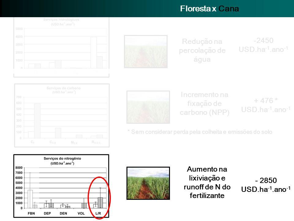 -2450 USD.ha -1.ano -1 Redução na percolação de água + 476 * USD.ha -1.ano -1 Incremento na fixação de carbono (NPP) * Sem considerar perda pela colhe