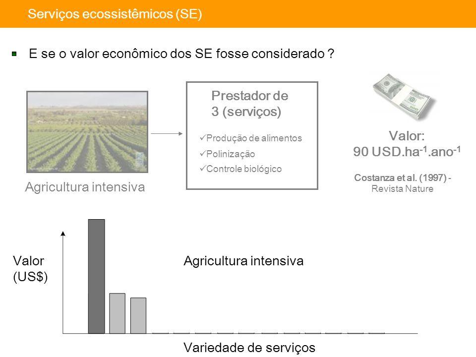 Valor (US$) Variedade de serviços Floresta Nativa Alimentos Agricultura intensiva E se o valor econômico dos SE fosse considerado ? Produção de alimen