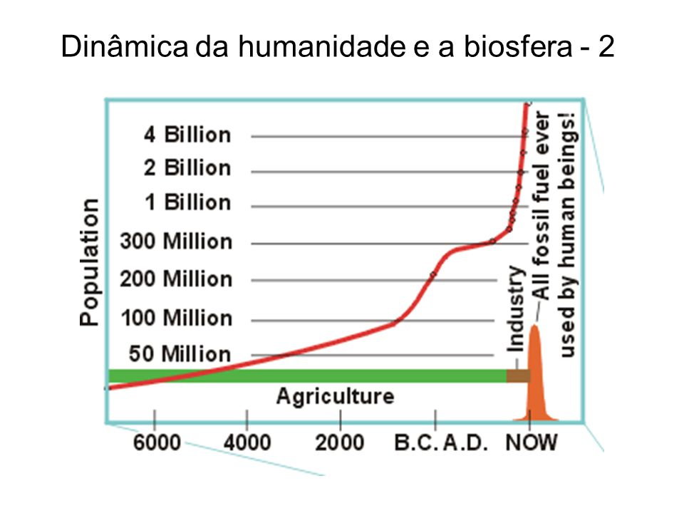 Dinâmica da humanidade e a biosfera - 2