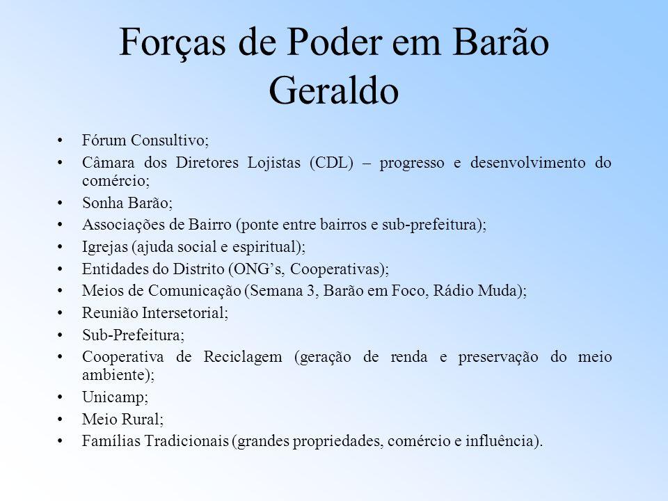Forças de Poder em Barão Geraldo Fórum Consultivo; Câmara dos Diretores Lojistas (CDL) – progresso e desenvolvimento do comércio; Sonha Barão; Associa