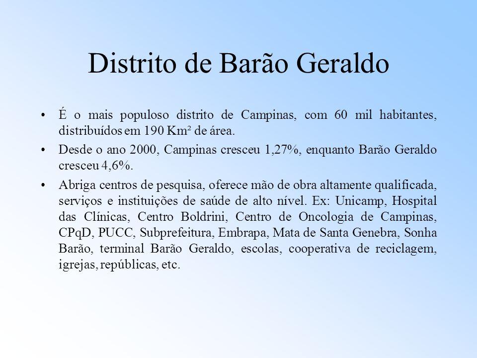 Distrito de Barão Geraldo É o mais populoso distrito de Campinas, com 60 mil habitantes, distribuídos em 190 Km² de área. Desde o ano 2000, Campinas c