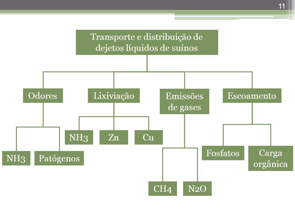 11 Transporte e distribuição de dejetos líquidos de suínos OdoresLixiviação Emissões de gases Escoamento NH3Patógenos CuZnNH3 CH4N2O Fosfatos Carga or