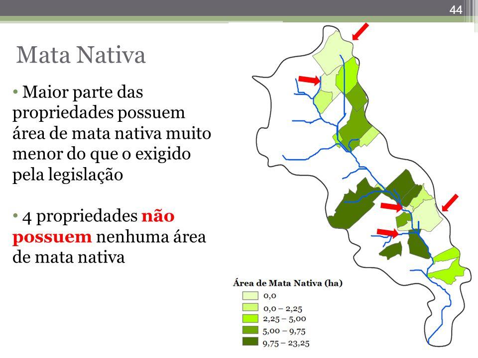 44 Maior parte das propriedades possuem área de mata nativa muito menor do que o exigido pela legislação 4 propriedades não possuem nenhuma área de ma