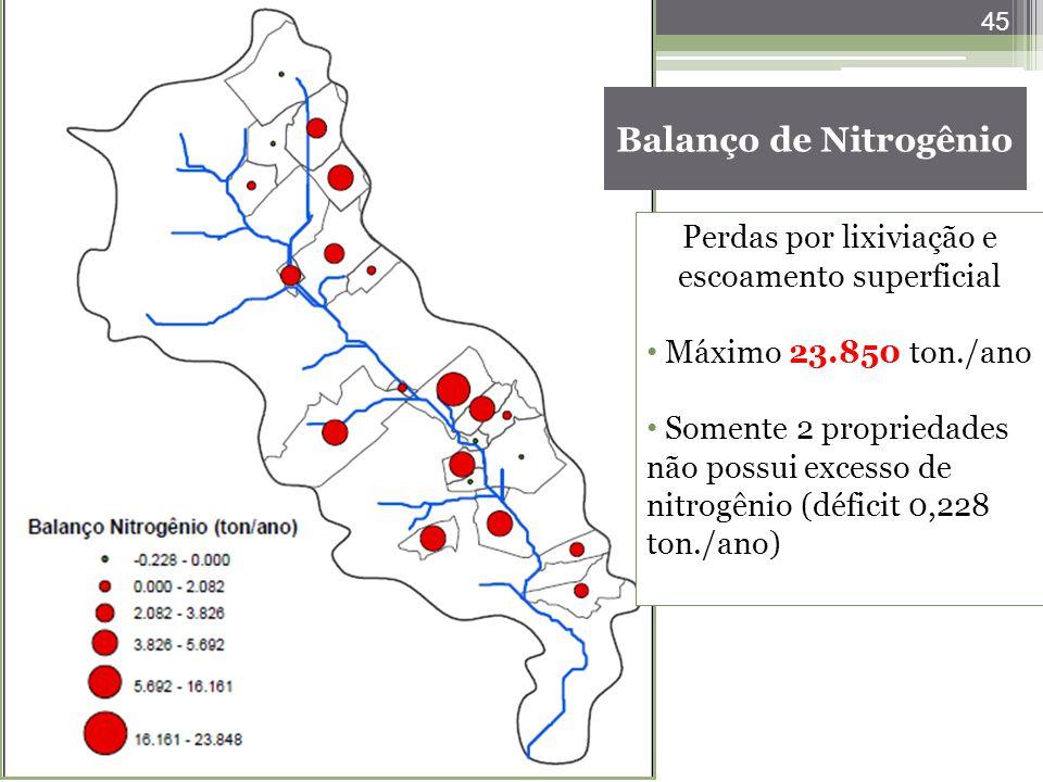 45 Balanço de Nitrogênio Perdas por lixiviação e escoamento superficial Máximo 23.850 ton./ano Somente 2 propriedades não possui excesso de nitrogênio