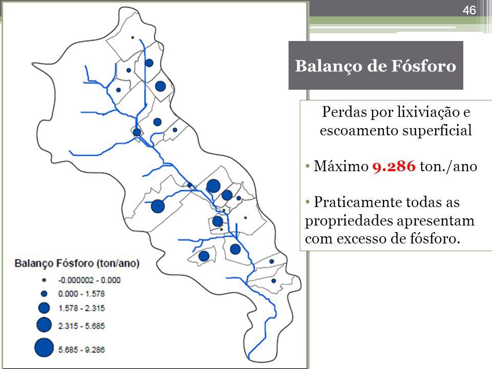 46 Balanço de Fósforo Perdas por lixiviação e escoamento superficial Máximo 9.286 ton./ano Praticamente todas as propriedades apresentam com excesso d