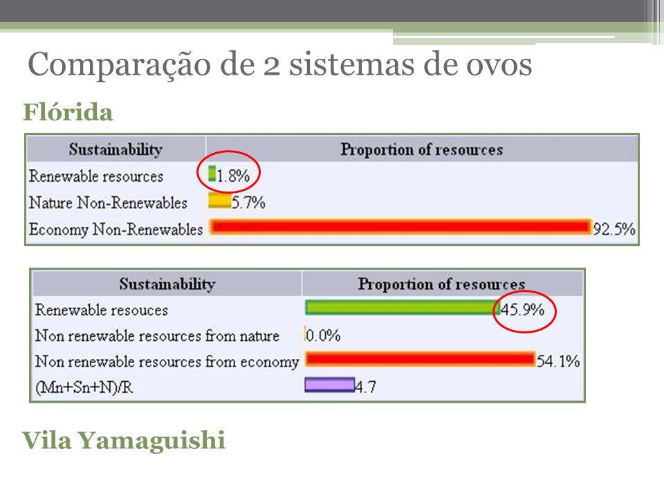 Comparação de 2 sistemas de ovos Flórida Vila Yamaguishi