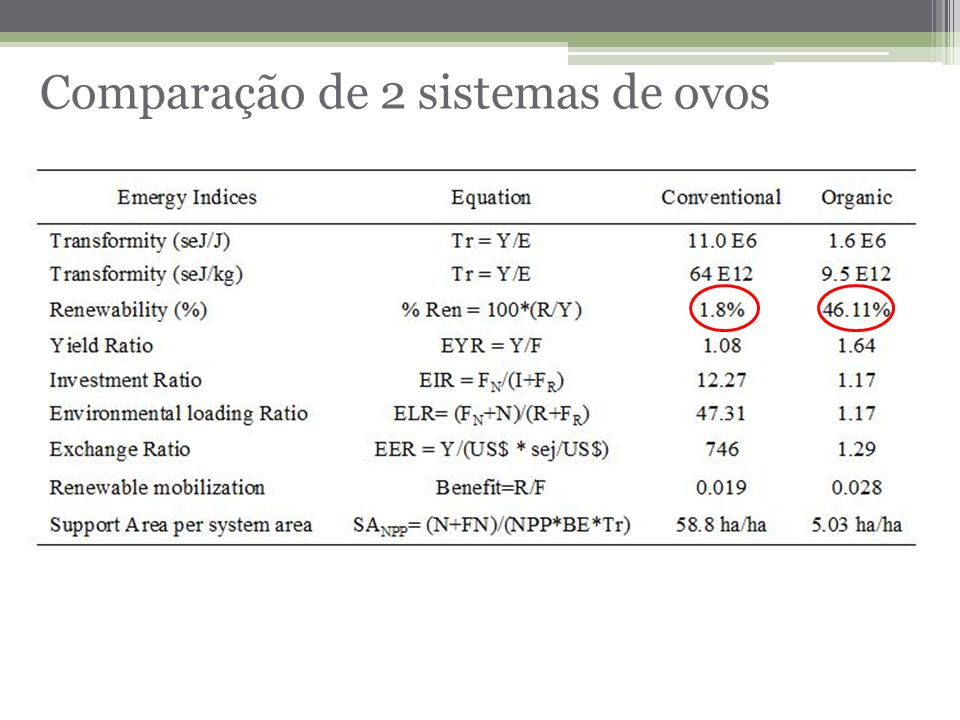 Comparação de 2 sistemas de ovos