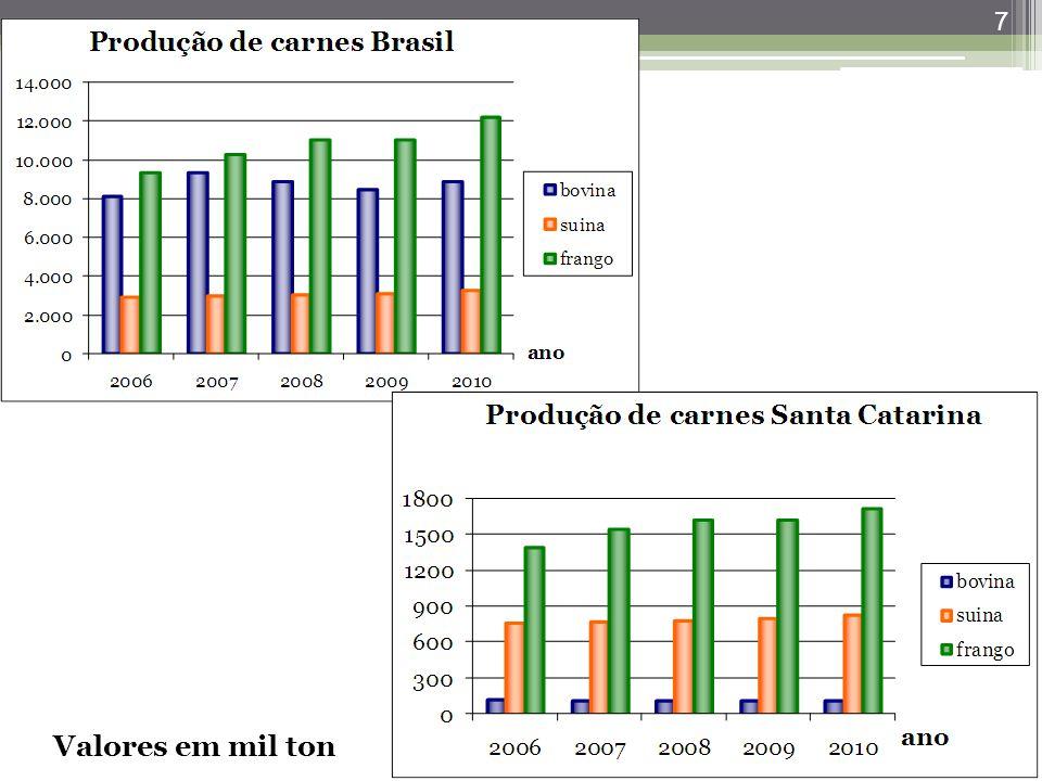 Santa Catarina é o maior produtor de carnes e o maior exportador em quantidade dos estados brasileiros.