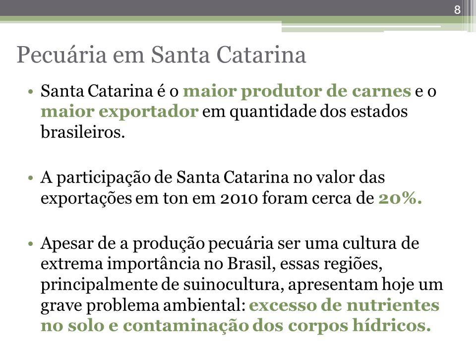 Santa Catarina é o maior produtor de carnes e o maior exportador em quantidade dos estados brasileiros. A participação de Santa Catarina no valor das