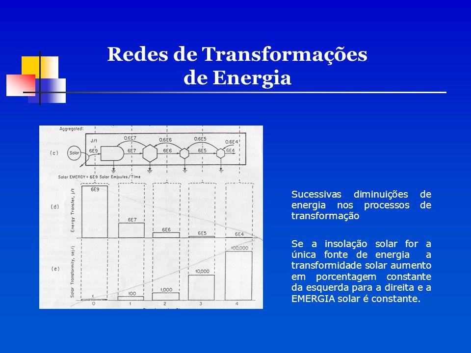 Sucessivas diminuições de energia nos processos de transformação Se a insolação solar for a única fonte de energia a transformidade solar aumento em p